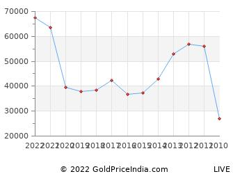 Last 10 Years 31st March Silver Price Chart