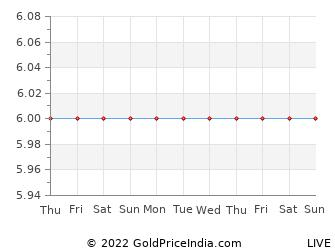 Last 10 Days 6 Gold Price Chart