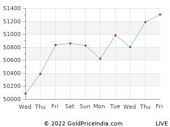 Last 10 Days agra Gold Price Chart