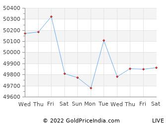 Last 10 Days ahmedabad Gold Price Chart