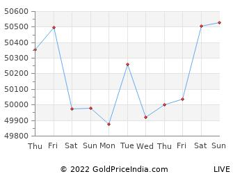 Last 10 Days aligarh Gold Price Chart