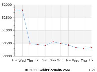 Last 10 Days allahabad Gold Price Chart