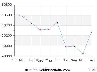Last 10 Days ambala Gold Price Chart