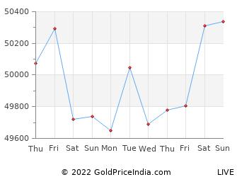 Last 10 Days amravati Gold Price Chart