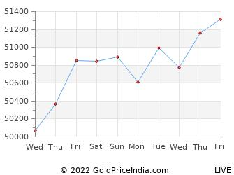 Last 10 Days amritsar Gold Price Chart