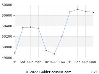 Last 10 Days anand Gold Price Chart