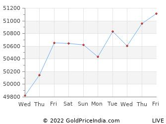 Last 10 Days aurangabad Gold Price Chart