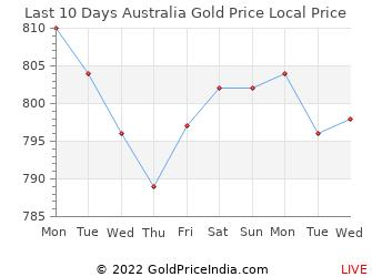 Last 10 Days Australia Gold Price Chart in Australian Dollar