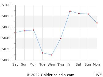Last 10 Days bahadurgarh Gold Price Chart