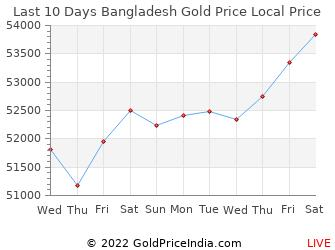 Last 10 Days Bangladesh Gold Price Chart in Bangladeshi Taka