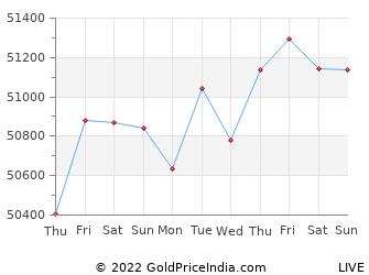 Last 10 Days bareilly Gold Price Chart