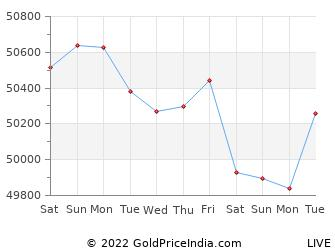 Last 10 Days bellary Gold Price Chart