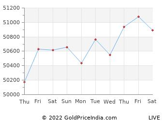 Last 10 Days bhilai Gold Price Chart