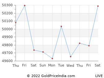 Last 10 Days bhopal Gold Price Chart
