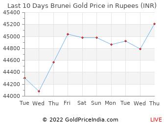 Last 10 Days Brunei Gold Price Chart in Rupees