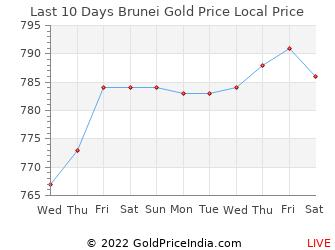 Last 10 Days Brunei Gold Price Chart in Brunei Dollar