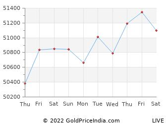 Last 10 Days chandigarh Gold Price Chart