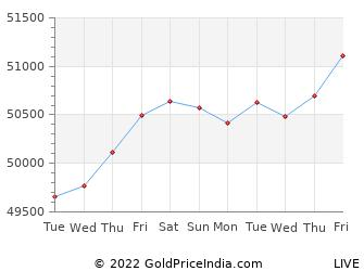 Last 10 Days chennai Gold Price Chart