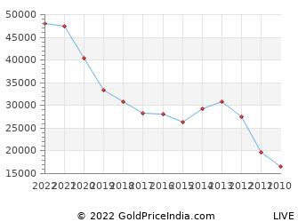 Last 10 Years Chinese New Year Gold Price Chart