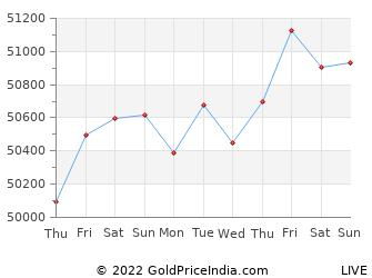 Last 10 Days coimbatore Gold Price Chart
