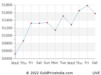 Last 10 Days cuttack Gold Price Chart