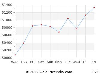 Last 10 Days dehradun Gold Price Chart