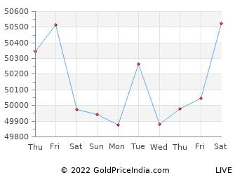Last 10 Days Delhi Gold Price Chart