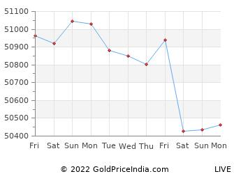 Last 10 Days dhanbad Gold Price Chart