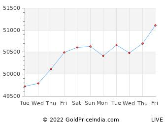 Last 10 Days dharmavaram Gold Price Chart