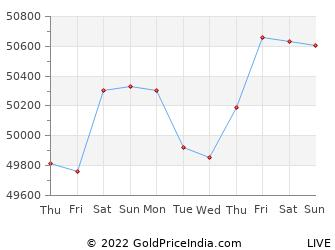 Last 10 Days dhule Gold Price Chart