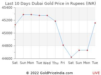 Gold Price In Dirham