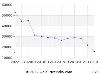 Last 10 Years Easter Gold Price Chart