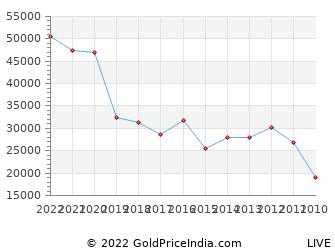 Last 10 Years Eid Ul Fitr Gold Price Chart