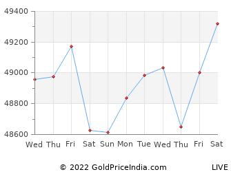 Last 10 Days erode Gold Price Chart