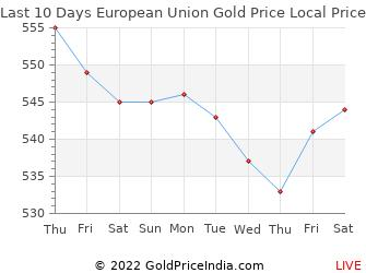 Last 10 Days European Union Gold Price Chart in Euros