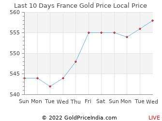 Last 10 Days France Gold Price Chart in CFP franc