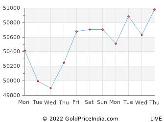 Last 10 Days gandhinagar Gold Price Chart