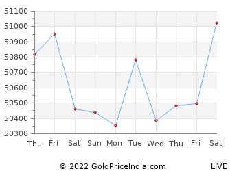 Last 10 Days gangtok Gold Price Chart