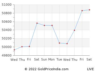 Last 10 Days ghaziabad Gold Price Chart