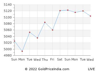 Last 10 Days Gold Petal Price Chart