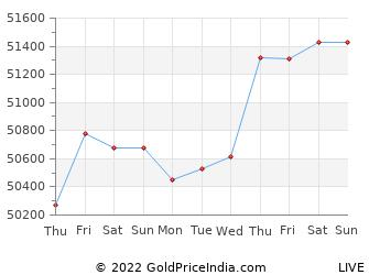 Last 10 Days Gold Price Chart
