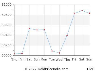 Last 10 Days gorakhpur Gold Price Chart