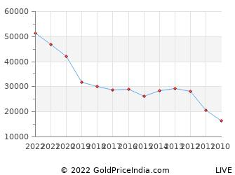 Last 10 Years Gudi Padwa Gold Price Chart