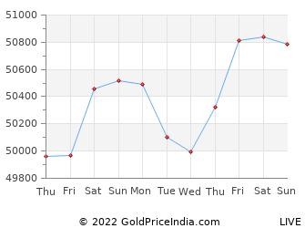 Last 10 Days gulbarga Gold Price Chart