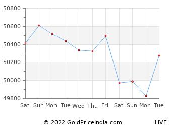 Last 10 Days haldwani Gold Price Chart