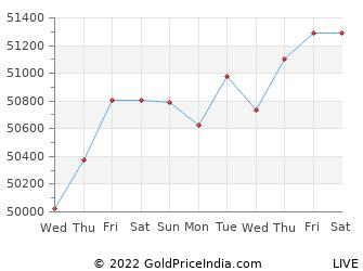 Last 10 Days hassan Gold Price Chart
