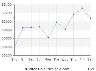 Last 10 Days hisar Gold Price Chart