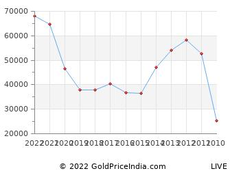 Last 10 Years Holi Silver Price Chart