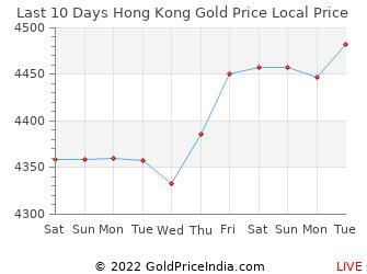 Last 10 Days Hong Kong Gold Price Chart In Dollar
