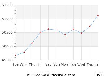 Last 10 Days hosur Gold Price Chart